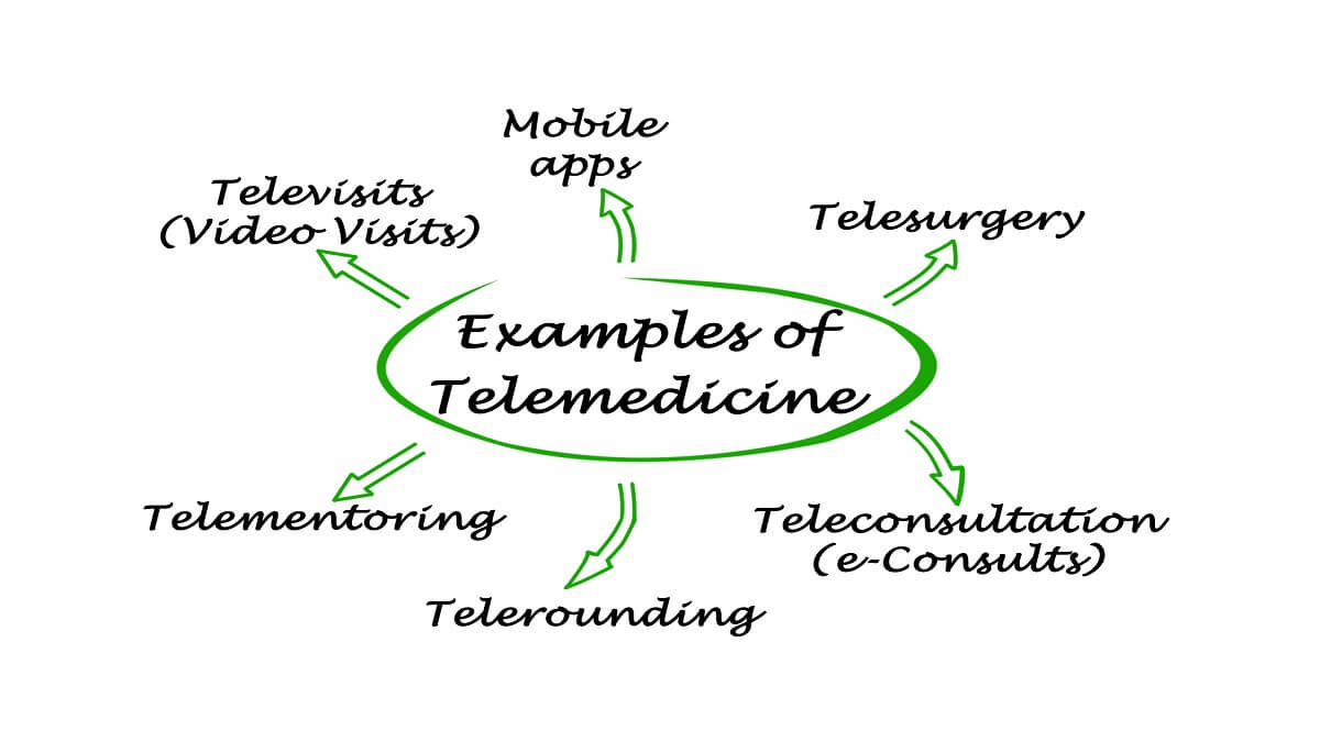 telemedicine examples and uses